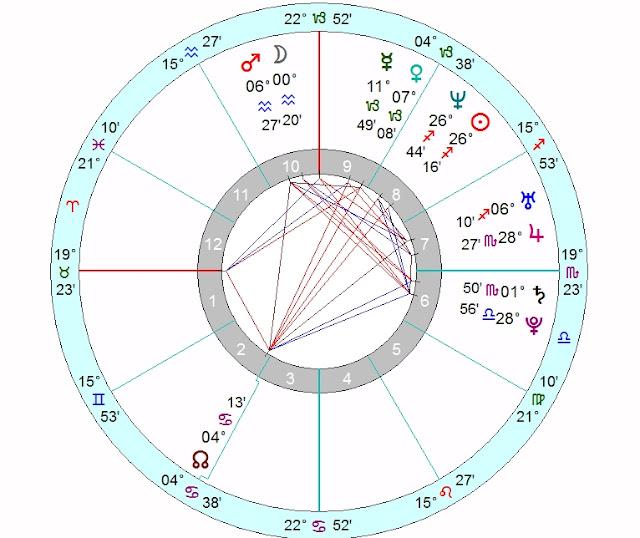 Lucie Theodorova birthday horoscope forecast