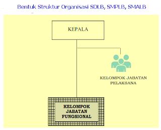Struktur Organisasi SDLB, SMPLB, SMALB