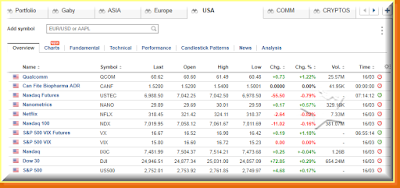 USA indices