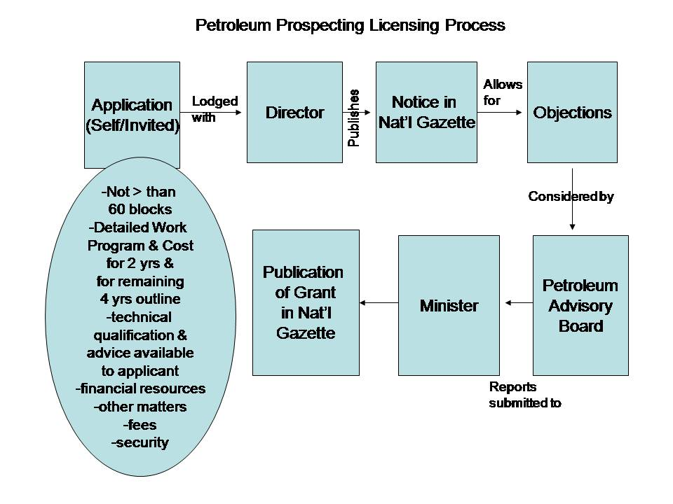 Ppl project licence