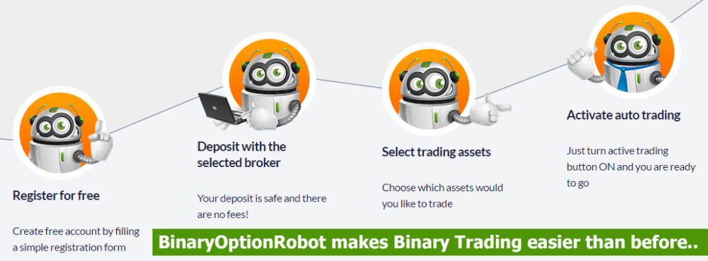 Review of binary option robot