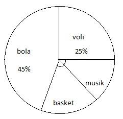Cara menghitung diagram lingkaran dan contoh soal caraharian sebuah sekolah memiliki data data siswa yang mengikuti kegiatan eskul dalam bentuk diagram lingkaran sebagai berikut ccuart Gallery