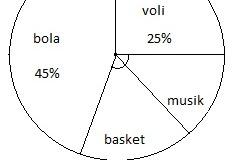 Contoh Diagram Garis Tinggi Badan