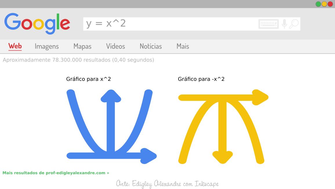 Construa gráficos de funções matemáticas usando o buscador da Google