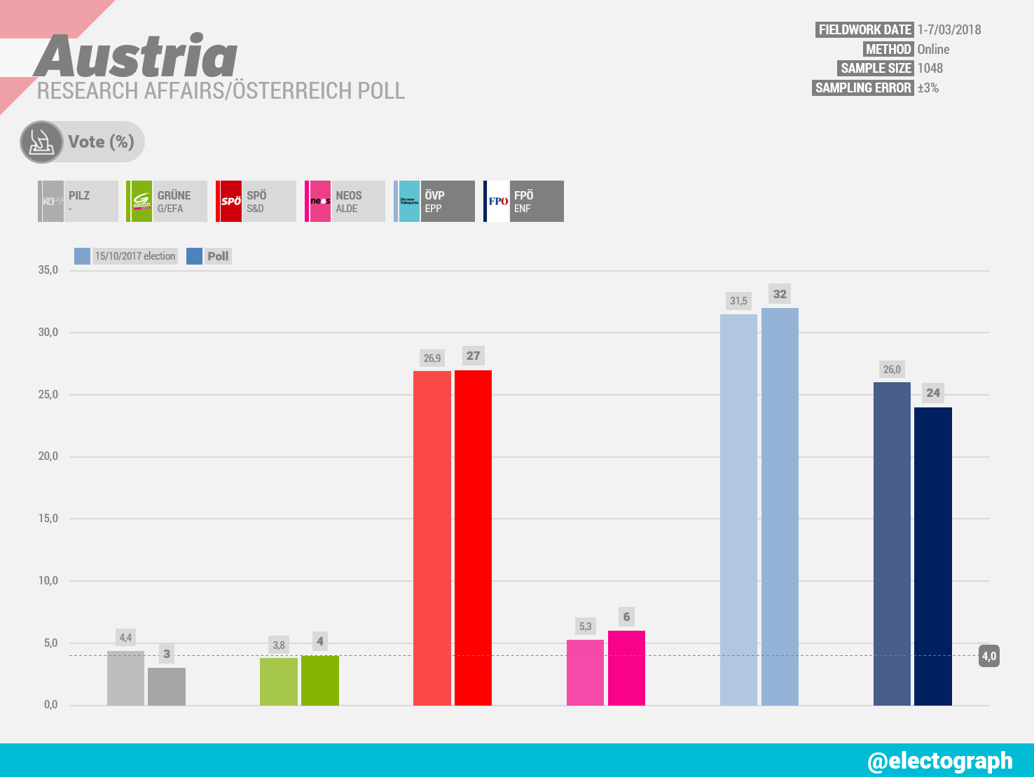 AUSTRIA Research Affairs poll chart for Österreich, March 2018