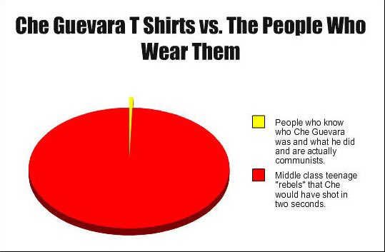 Che Guevara t-shirt wearers