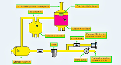 aircraft hydraualic system diagram