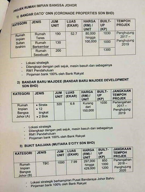Syarat untuk memohon rumah impian johor (Yayasan Sultan Ibrahim)