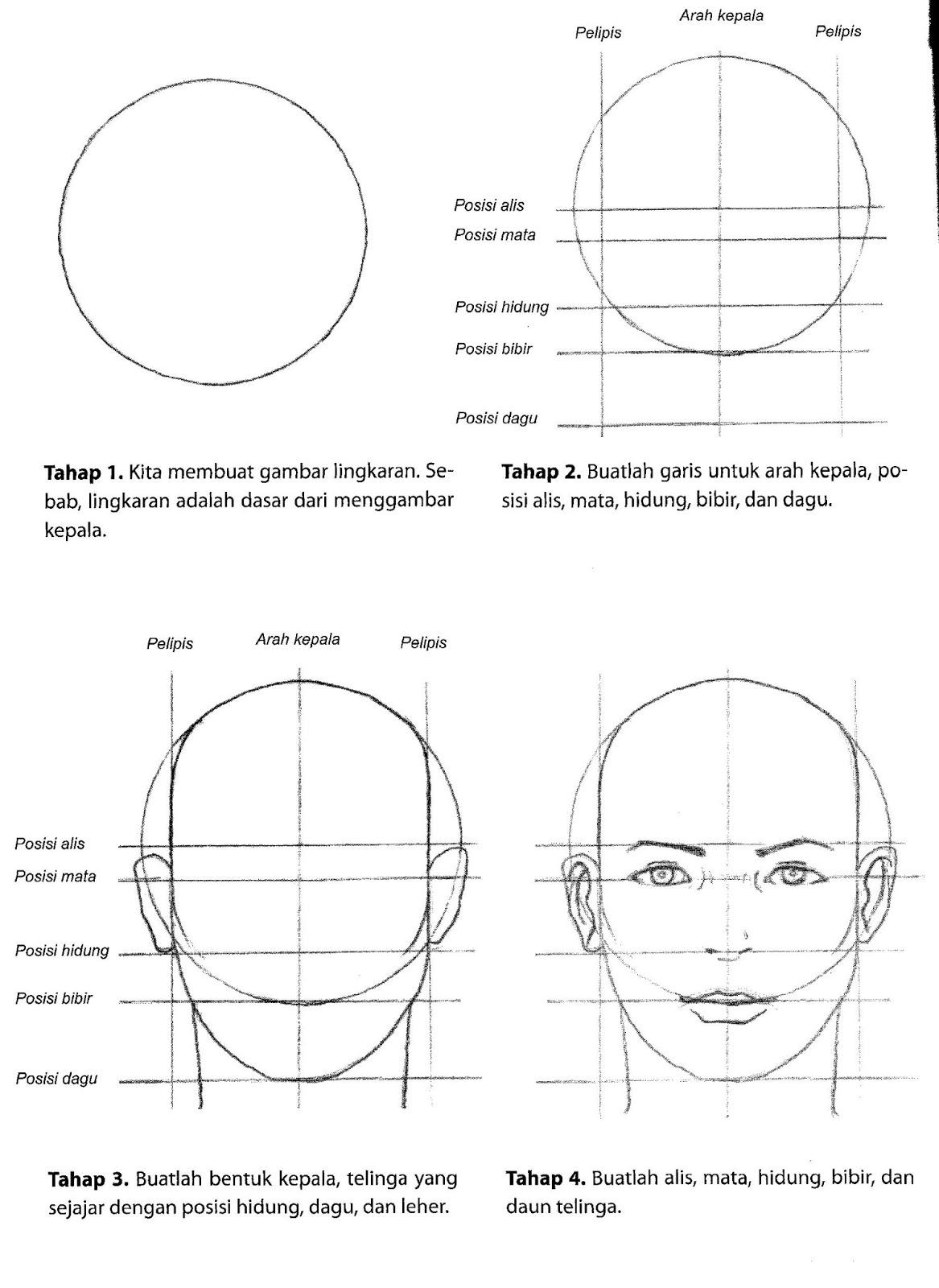 Lukisan Wajah Manusia