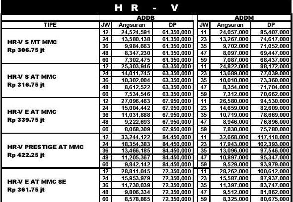 Paket Kredit Honda HRV Pekanbaru Riau  2019