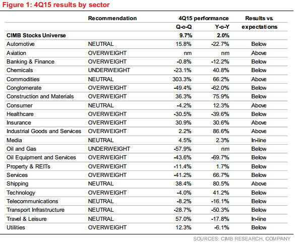 malaysia 4Q15 result by sector