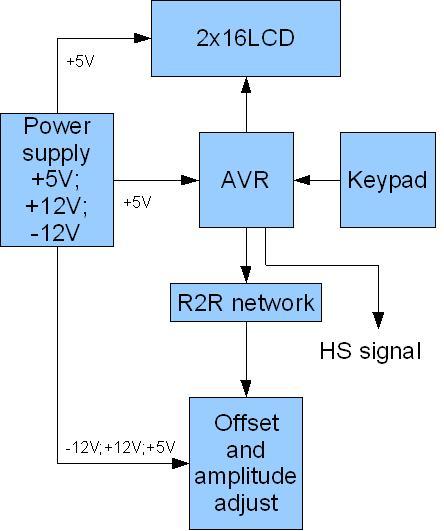 Common Emitter: AVR DDS signal generator