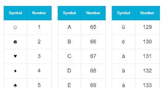 Bảng mã Alt Number NumLock