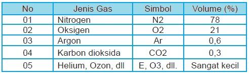 Gas Pembentuk Atmosfer