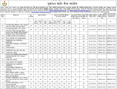 GPSC Latest Recruitment 2018 | Apply 76 Vacancy Official Notification on gpsc-ojas.gujarat.gov.in