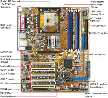 Cara merakit komputer PC - teknologiz.com