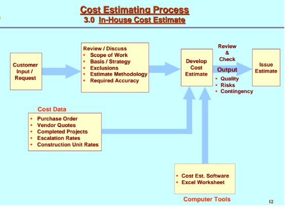 a case study on cost estimation