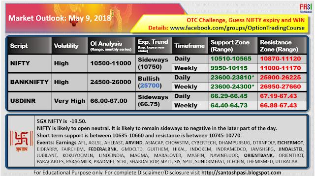 Indian Market Outlook: 20180905