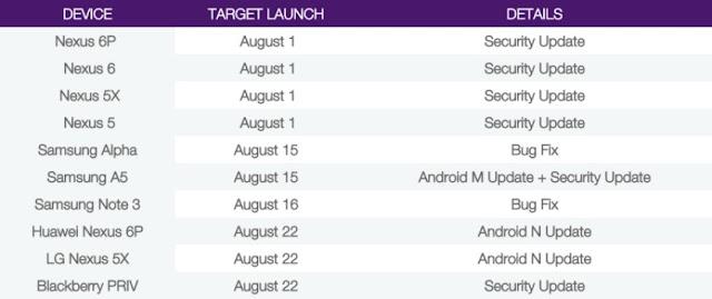 Android 7.0 (Nougat) já tem data de lançamento marcada, confira!