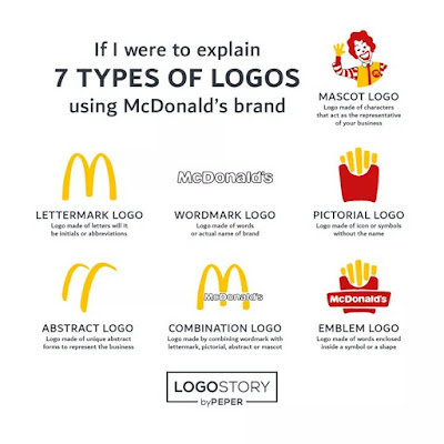 Logo Types Visual