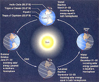 http://sciencythoughts.blogspot.co.uk/2015/09/september-equinox-2015.html