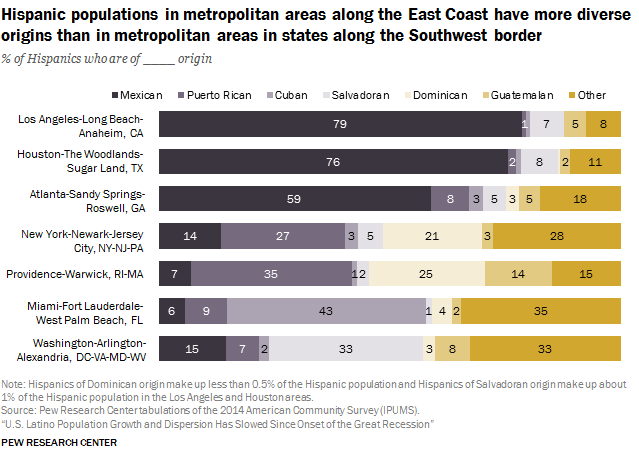 Hispanic populations in metropolitan areas along the East Coast have more diverse origins than in metropolitan areas in states along the Southwest border