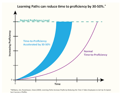 Learning Pathways (eLearning Trends 1 of 5)