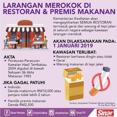 Larangan merokok di premis makanan dan warung denda RM10,000