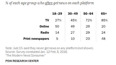 chart news consumption demographics print tv online radio