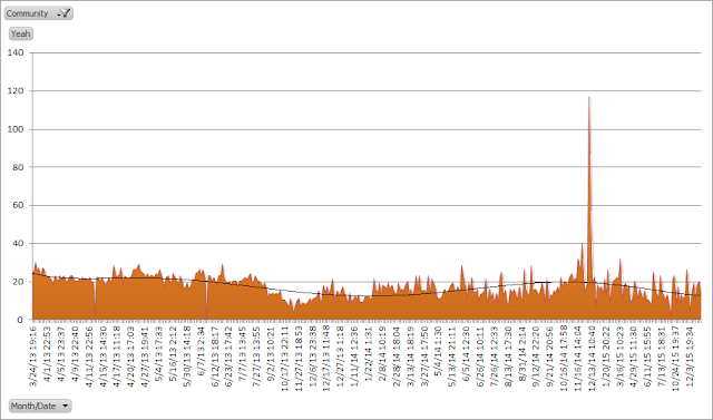 Miiverse total yeahs over time chart