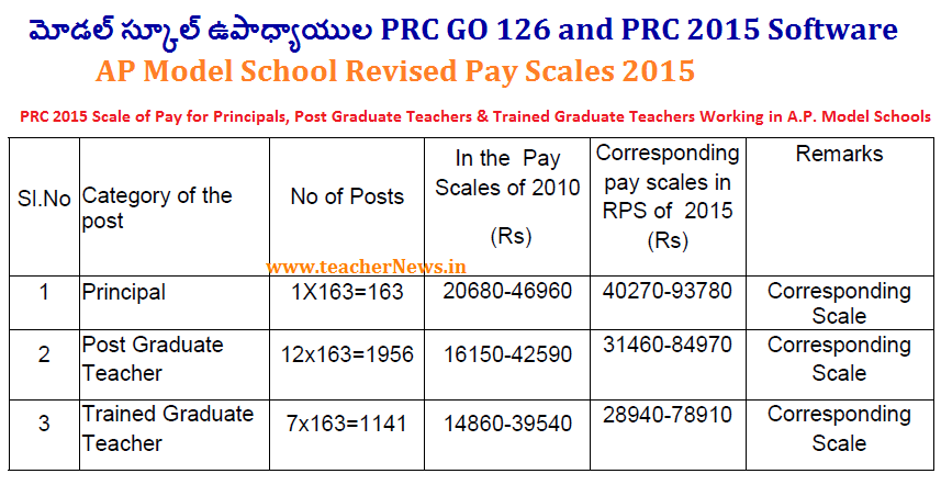 Prc pay scale 2019