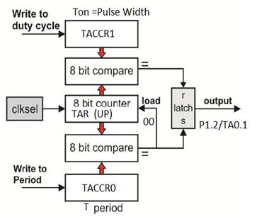 MSP430 :Pulse Width Modulation | MSP430 Microcontroller: