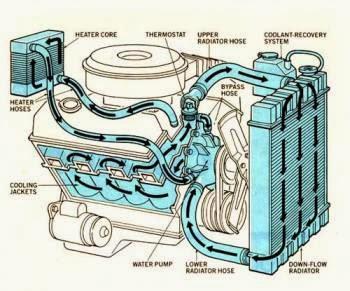 Graffiti of my life: Radiator Cooling System Flow Diagram
