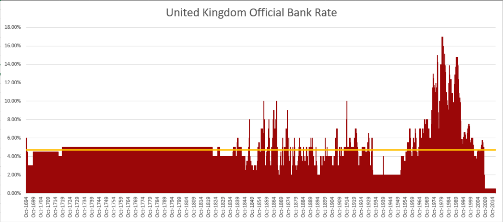 Historical Official Interest Rates