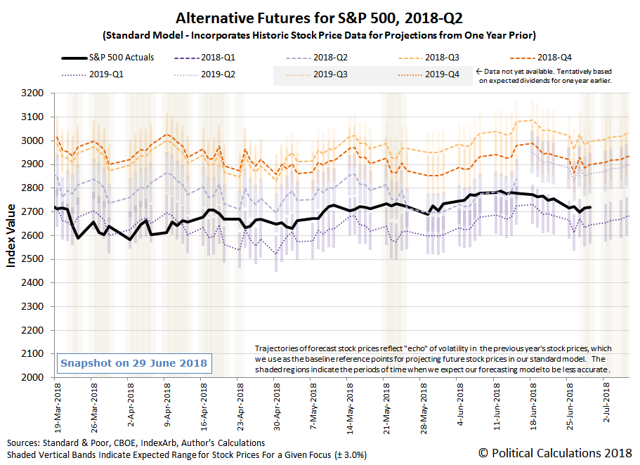 Alternative Futures - S&P 500 - 2018Q2 - Standard Model - Snapshot on 29 Jun 2018