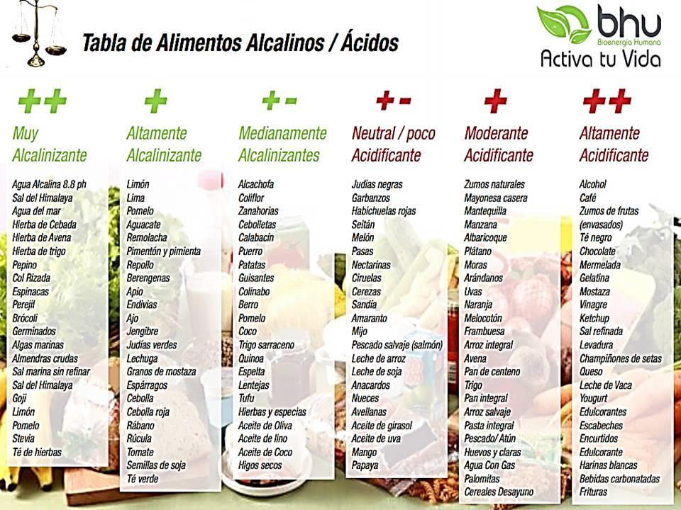 Imagina65 la zona natural alimentaci n alcalina - Tabla de alimentos alcalinos y acidos ...
