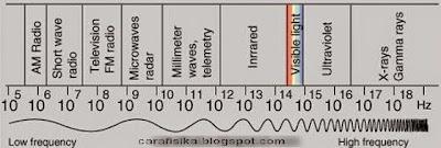 SOAL LATIHAN GELOMBANG ELEKTROMAGNETIK