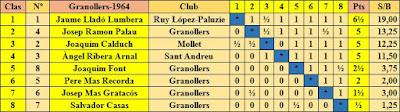 Clasificación final por orden de puntuación del I Torneo Nacional de Ajedrez de Granollers 1964