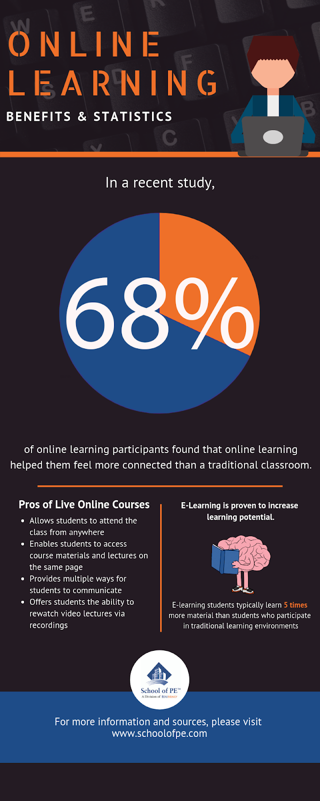 An infographic describing the benefits of online learning. Online learning has numerous benefits. School of PE provides online FE, PE, SE, and Surveying exam prep courses to help prepare students for NCEES exams.