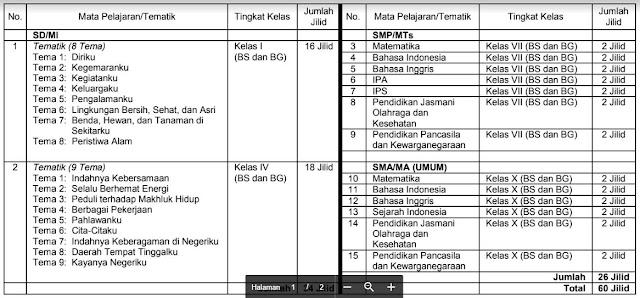 Penilaian Buku Teks Pelajaran Tahun 2019 sesuai Pusat Kurikulum, Balitbang, Kemdikbud-http://www.librarypendidikan.com/