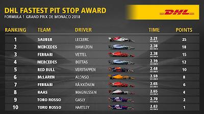 F1 Monaco results 2018