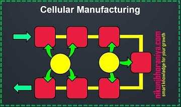 Cellular Manufacturing - Lean Tools | Lean Manufacturing