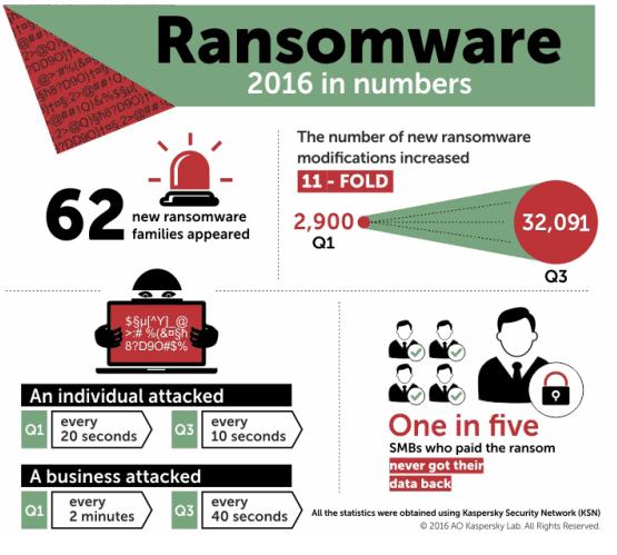 Αριθμοί επιθέσεων Ransomware το 2016