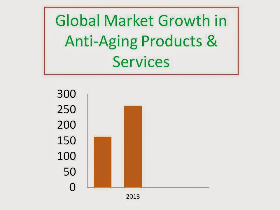 Antiaging products and services report 2016 the global market to 2020