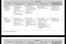 Kisi-kisi Bahasa Indonesia Ujian Sekolah Berstandar Nasional Sekolah Dasar 2018/2019