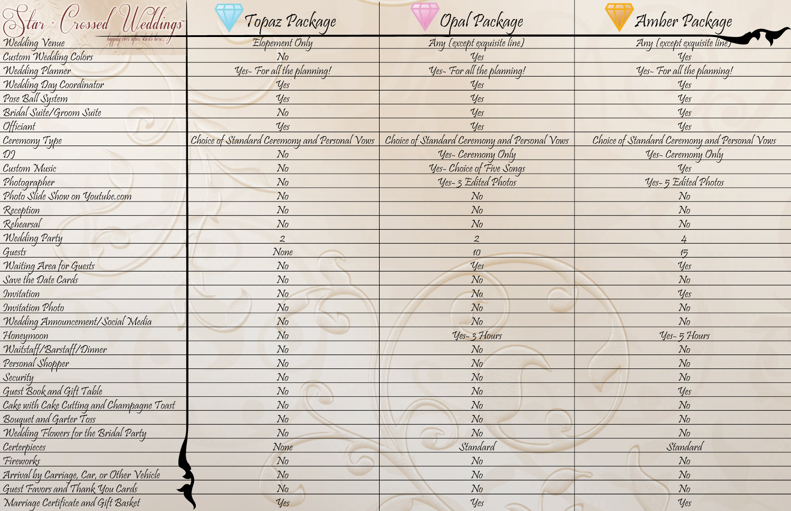 Wedding Package Comparison Chart Full Service