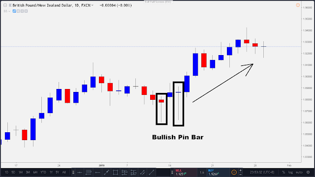 bullish pin bar candle