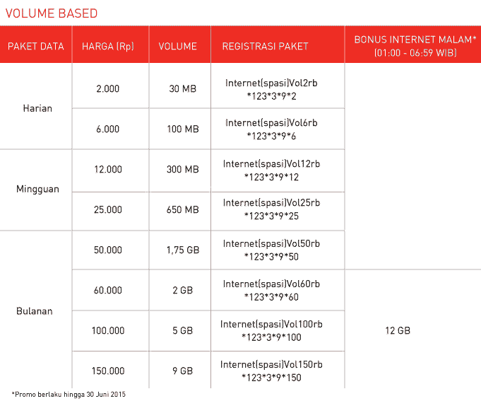 Harga dan Cara Daftar Paket Internet Volume Based Smartfren Connex (Prabayar) Terbaru