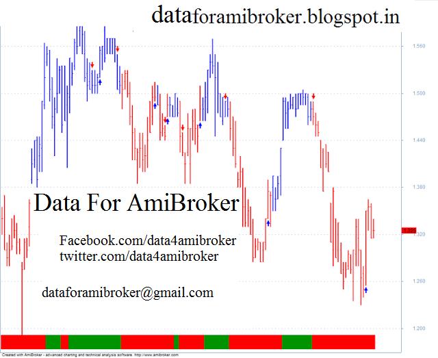 Real Time Data Feeder For Amibroker Crack