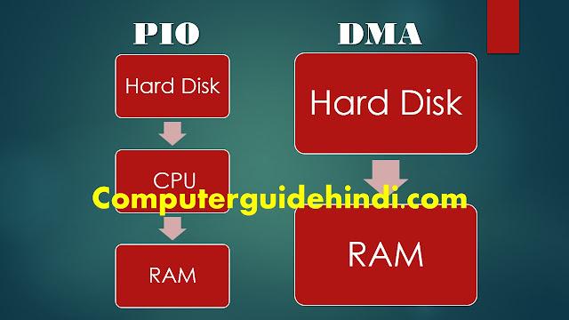 direct memory access in hindi